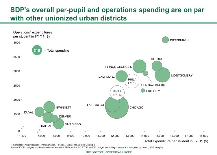 Bubble Chart Showing Cost Benchmarking of Major Urban Districts
