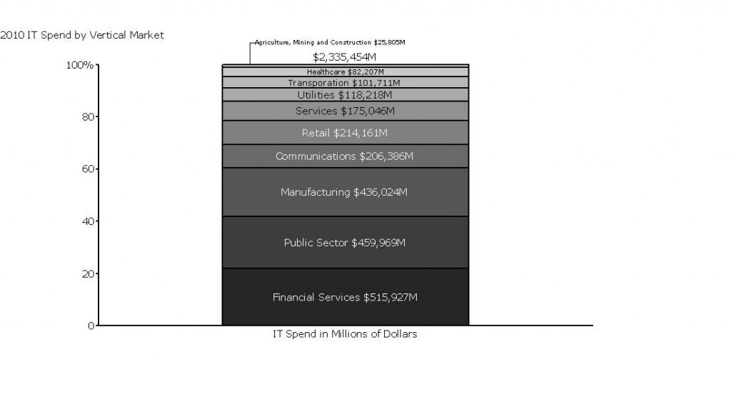 100% Stacked bar Chart showing spend by market