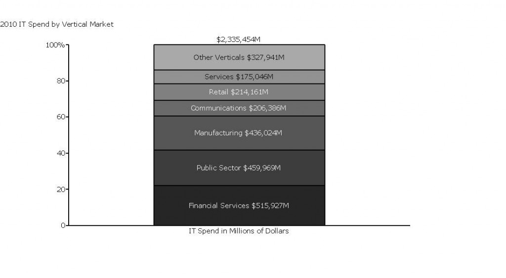 "Grouping verticals with spend of under $150M into ""Other Verticals."""