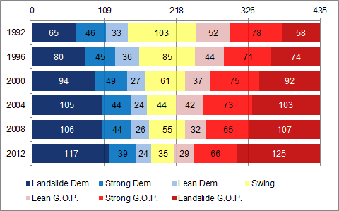 Increase in Partisanship in the House 1992-2012
