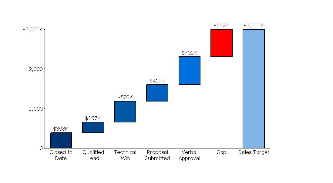 Sales Gap Analysis Waterfall Chart