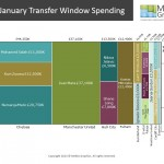 EPL January Transfer Window Spending
