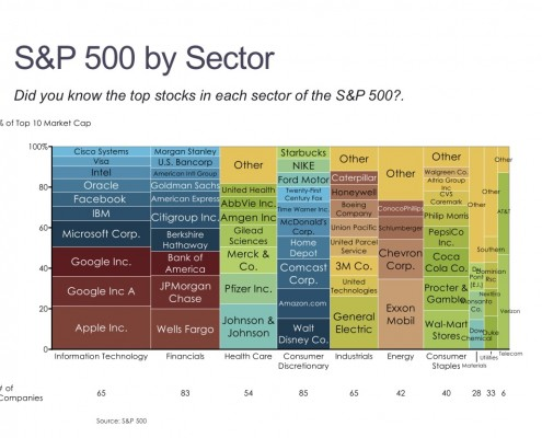 Top 10 Stocks by Market Capitalization and Sector in the S&P 500 in a Marimekko Chart