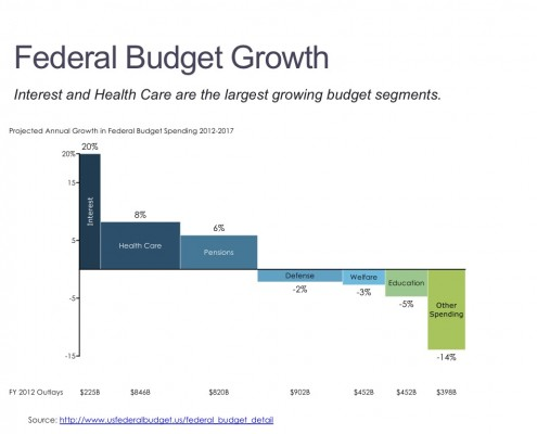 Comparing Growth in U.S. Government Spending by Budget Category in a Bar Mekko Chart