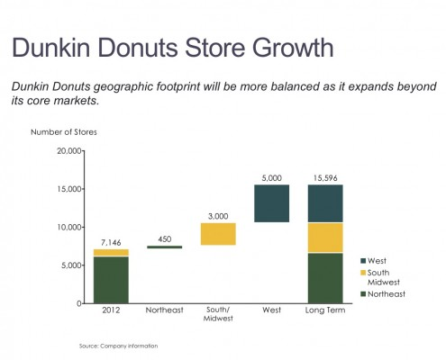 Change in Store Locations for Dunkin Donuts by Region in a Cascade (Waterfall) Chart
