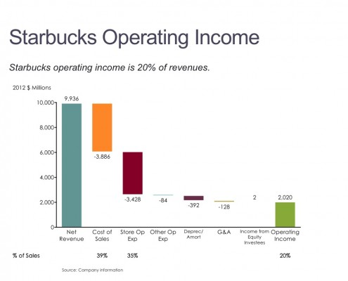 Annual Financial Results for Starbucks in a Cascade (Waterfall) Chart