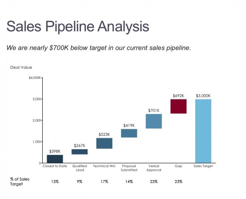 Deal Value by Stage in the Sales Pipeline in a Cascade (Waterfall) Chart