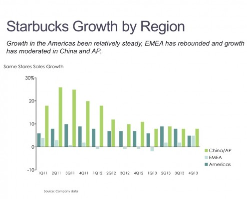 Same Store Sales Growth by Region for Starbucks in a Cluster Bar Chart