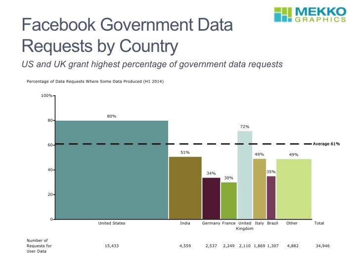Government Data Requests to Facebook