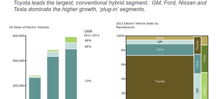 US Electric Vehicle Sales