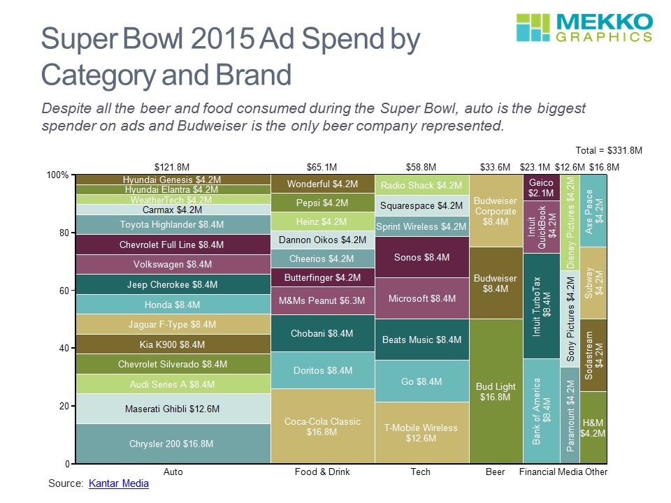 Super Bowl Ad Spend