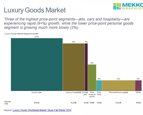Luxury Goods Market Size and Growth