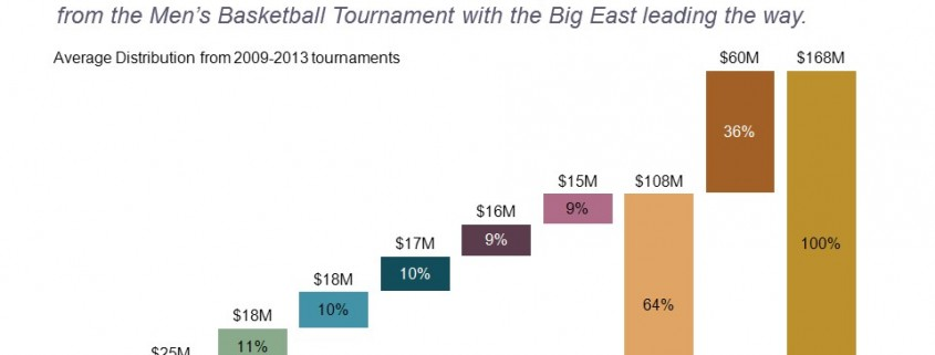 March Madness Profits By Conference