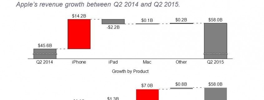 Apples Revenue Growth