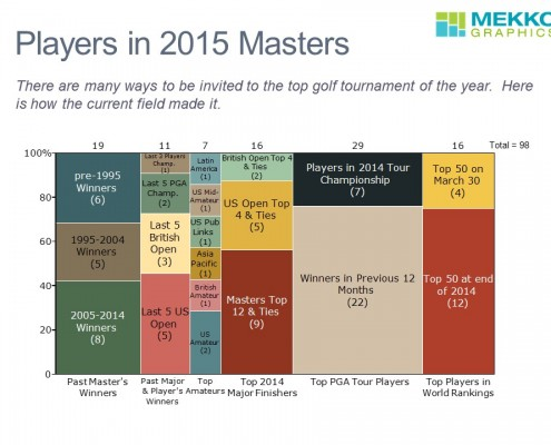 Players in 2015 Masters