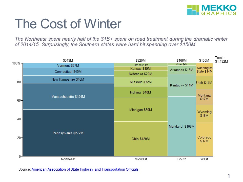 Winter Road Treatment Costs