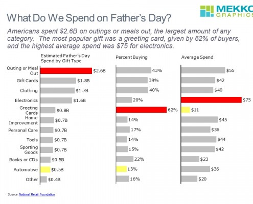 Fathers Day Spend