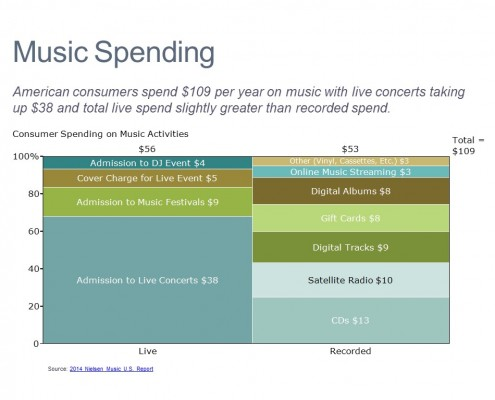 Components of Average Spending