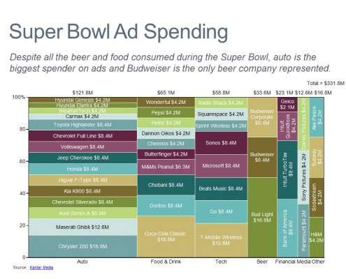 Advertising Breakdown