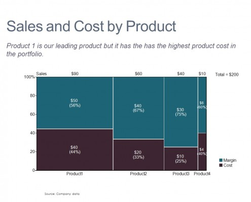 Margin and Cost by Product Shown in a Marimekko Chart