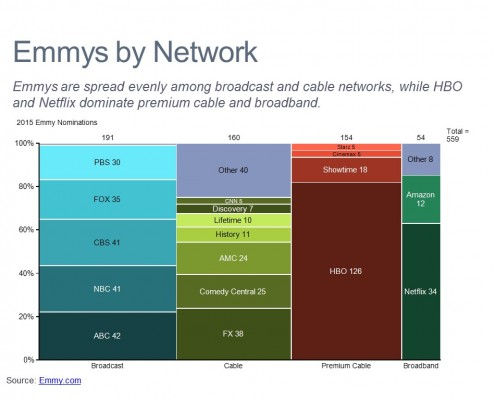 Distribution by Network