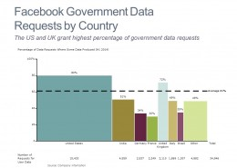 Government Data Requests