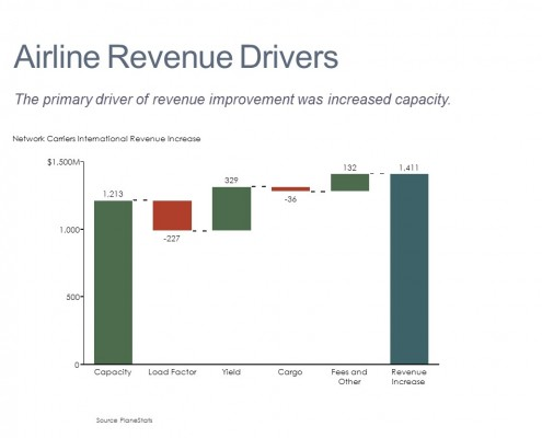 Comparing Key Drivers Including Capacity Increases, Yield and Fees in a Bar Chart