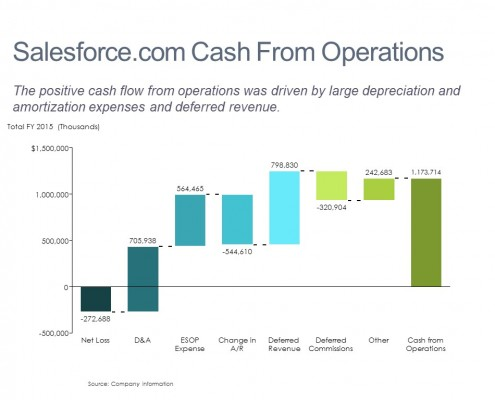 Build Up from Net Loss to Cash From Operations in a Cascade (Waterfall) Chart