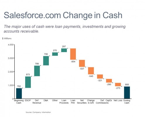 Cash Flow Breakdown