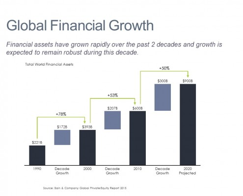 Global Growth by Decade in World Financial Assets Shown in a Cascade (Waterfall) Chart