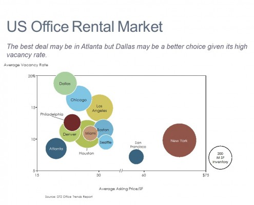 Average Vacancy Rate, Asking Price and Inventory for Top Cities in a Bubble Chart