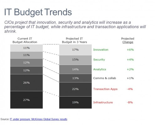 CIOs Budget Projections by IT Category According to McKinsey Global Survey