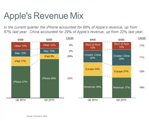 Revenue Comparison by Product and Region in Stacked Bar Charts with CAGR Columns