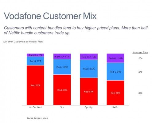 Customers by Revenue Tier
