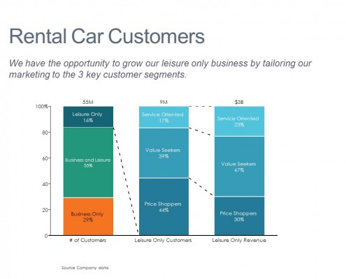 Results by Customer Segment
