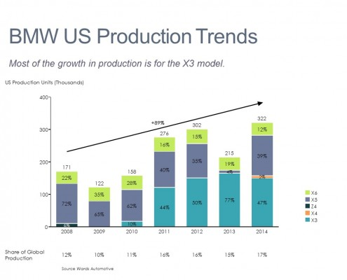 Comparing the Production Mix in the U.S. by Model in a Bar Chart with a Growth Line