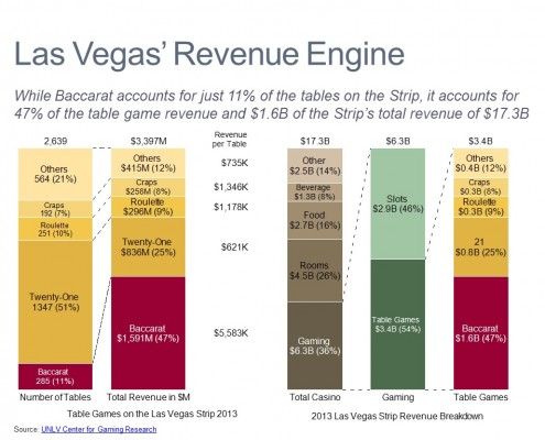 Comparing Number of Tables and Revenue to Other Casino Games in a Series of Bar Charts