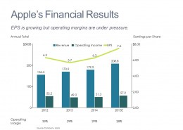 Analysis of Financial Results