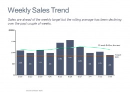 Weekly Sales Trends