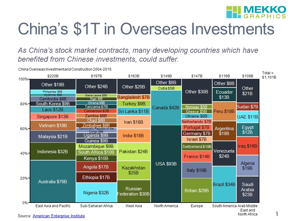 China Overseas Investments