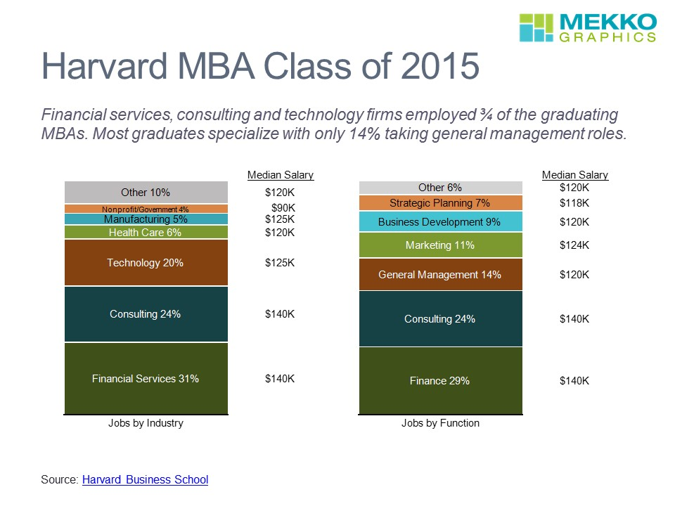 Harvard MBA Jobs