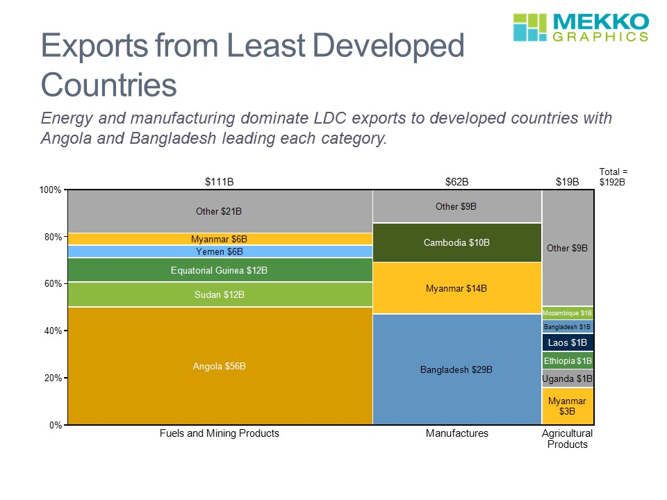 Exports By LDCs
