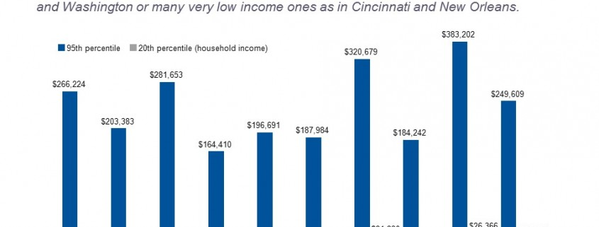 Least Income Equal Cities