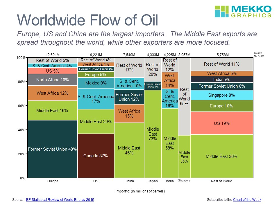 Worldwide Flow of Oil