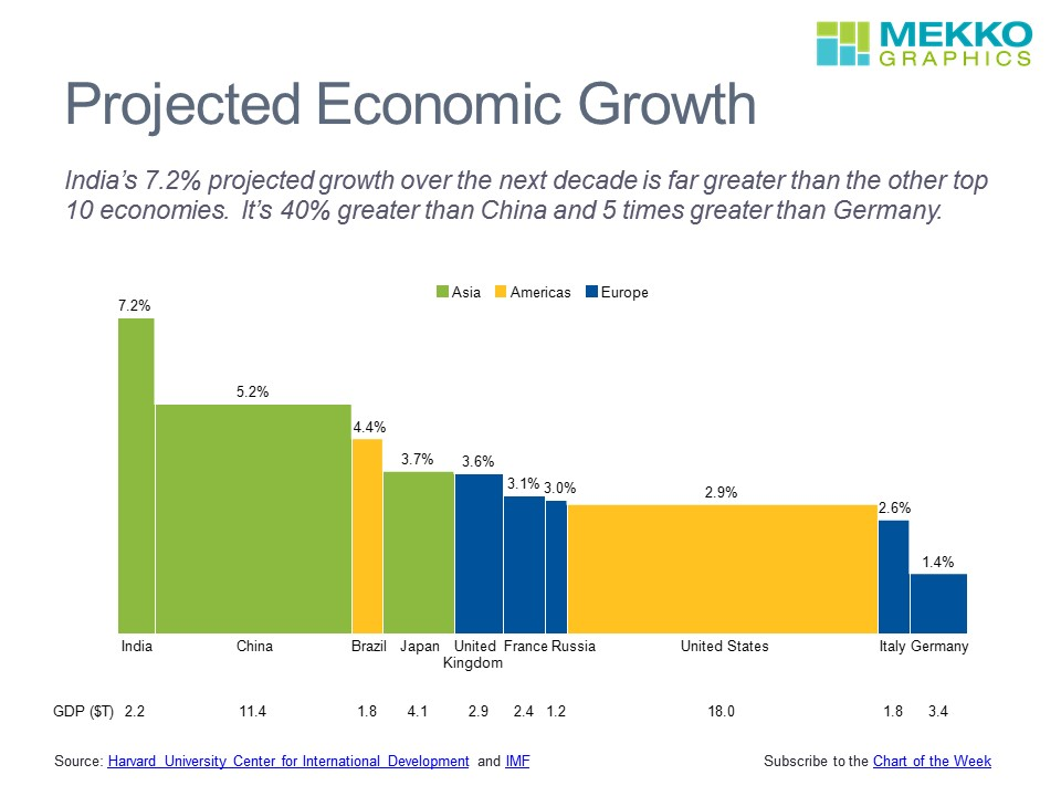 Economic Growth by Country