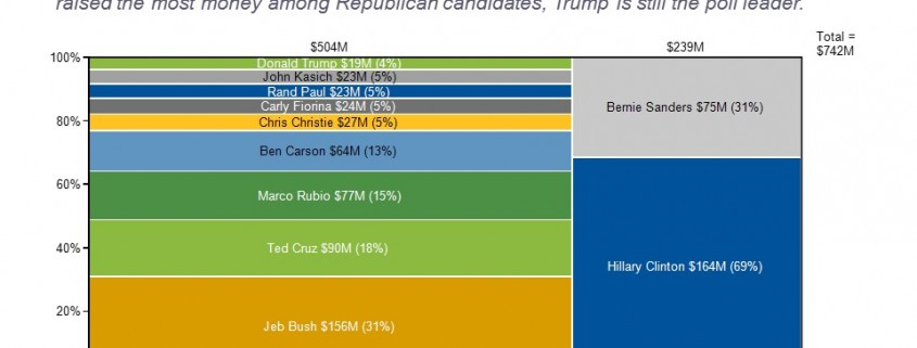 Presidential Campaign Money Race