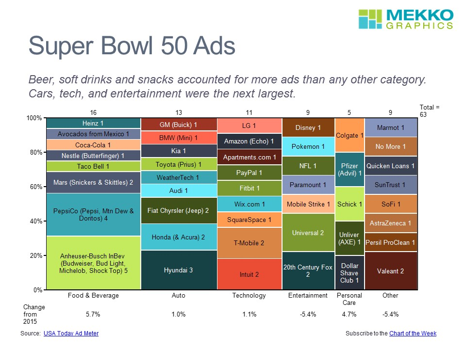 Super Bowl 50 Ads