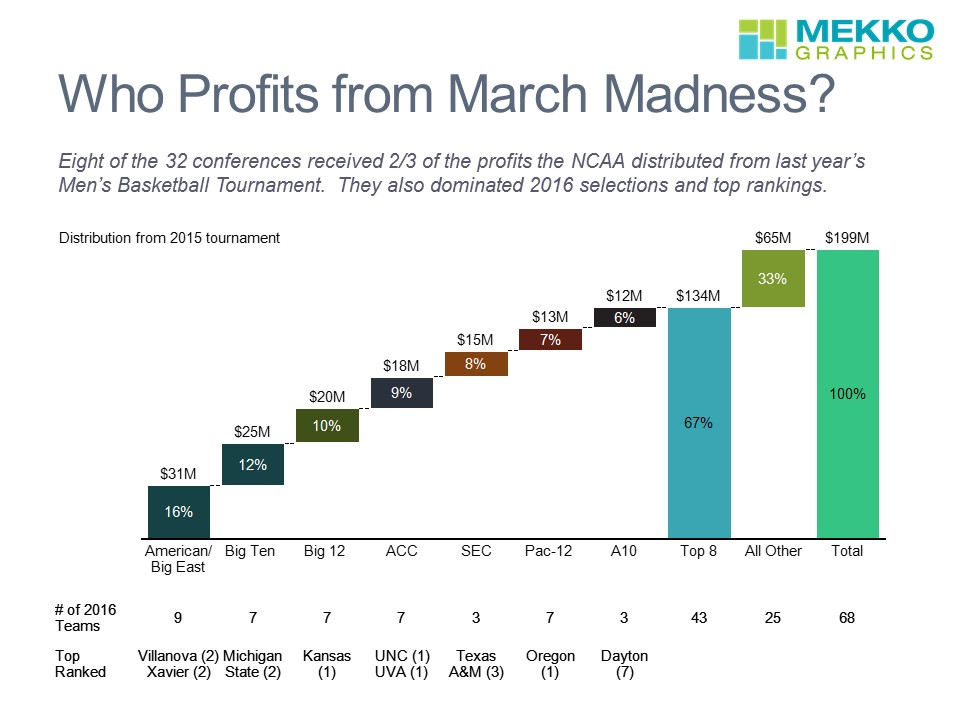 March Madness 2015 Profits By Conference