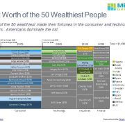 Net Worth for Individuals by Sector in a Marimekko Chart