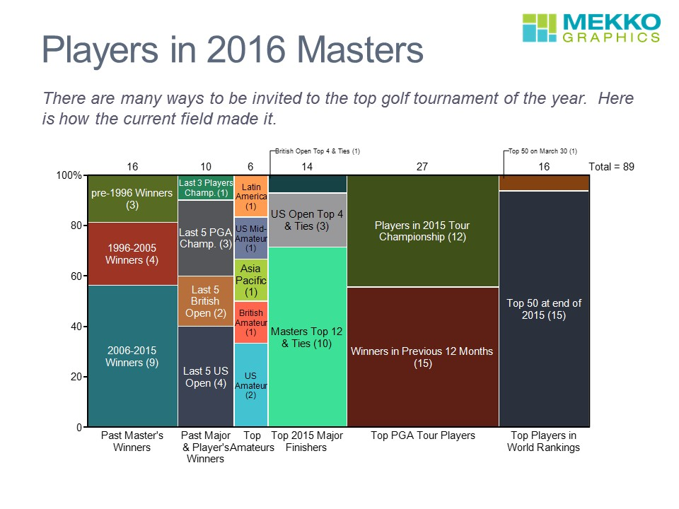 Players 2016 Masters